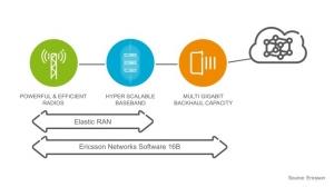 에릭슨이 기가비트 LTE 및 하이퍼스케일 클라우드 RAN을 출시했다 (사진제공: 에릭슨엘지)