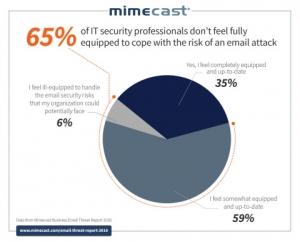 """글로벌 기업 65%, """"이메일 기반의 사이버 공격 방어 대비 미흡"""" (사진제공: Mimecast)"""