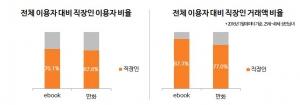국내 전자책 1위 서비스 T스토어북스가 1월 1일부터 31일까지의 자사 데이터를 토대로 전자책 서비스 이용 행태에 대한 분석 내용을 발표했다 (사진제공: 원북스)