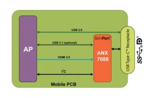 아날로직스 슬림포트 ANX7688...스마트폰의 AR 및 VR 구현을 위해 USB-로 디스플레이포트 지원하는 최초의 4K 60fps/ FHD 120fps 싱글칩 송신기 (사진제공: Analogix Semiconductor, Inc.)