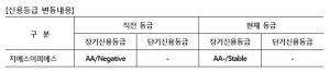 NICE신용평가는 2016년 2월 24일 지에스이피에스㈜(이하 '회사)의 장기신용등급을 AA-로 하향조정하였다 (사진제공: NICE신용평가)