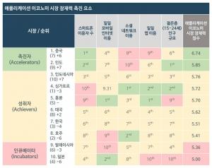 CA 애플리케이션 이코노미 시장 잠재력 지표(MPA) (사진제공: 한국CA테크놀로지스)