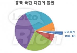 리치커뮤니케이션즈가 로또 691회 통계전문가 분석 결과를 발표했다 (사진제공: 리치커뮤니케이션즈)