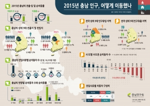 충남연구원이 제작한 2015년 충남 인구, 어떻게 이동했나 인포그래픽 (사진제공: 충남연구원)