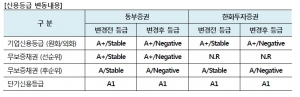 NICE신용평가가 2015년 잠정실적을 공시한 주요 증권사들에 대해 실적 리뷰를 실시해 동부증권, 한화투자증권에 장기신용등급 전망을 A+/Stable에서 A+/Negative로 하향조정했다 (사진제공: NICE신용평가)