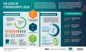 2016년 사이버 보안 현황 (사진제공: ISACA)