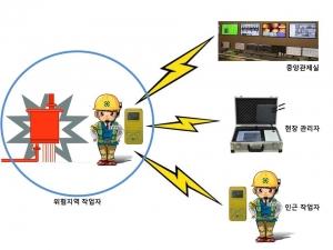 보타바이오가 개발한 무선기능 가스감지기와 휴대용 영상 모니터링 시스템 (사진제공: 보타바이오)