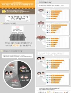 2015년 서울시 아동청소년 프로그램 현황 및 욕구 (사진제공: 서울시립청소년미디어센터)