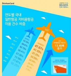 신한카드가 제주항공 Refresh Point 카드를 출시했다 (사진제공: 신한카드)