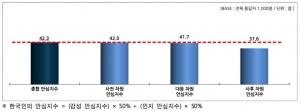 북한 리스크에 대한 안심수준 진단(100점 기준) (사진제공: 성균관대 SSK 위험커뮤니케이션 연구단)