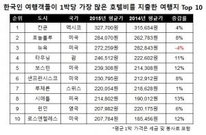 한국인 여행객들이 작년 한해 가장 많은 호텔비를 지출한 여행지는 칸쿤으로 나타났다 (사진제공: 호텔스닷컴)