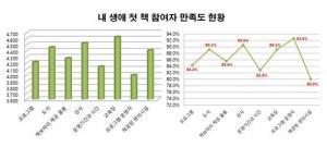 내 생애 첫 책 참여자 만족도 현황 (사진제공: 국민독서문화진흥회)