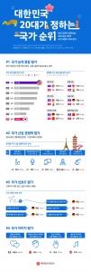 대한민국 20대가 정하는 국가 순위 (사진제공: 대학내일 20대연구소)