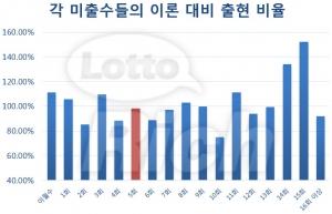 각 미출수들의 이론 대비 출현 비율 (사진제공: 리치커뮤니케이션즈)
