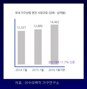 최근 3개년 가구 시장 매출액 비교 (사진제공: 아수라백작 가구연구소)