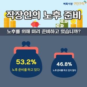 벼룩시장구인구직이 직장인 564명을 대상으로 직장인의 노후 준비에 대한 설문조사한 결과 응답자의 절반 이상인 53.2%가 노후 준비를 하고 있다고 답했다 (사진제공: 벼룩시장구인구직)