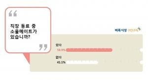 벼룩시장구인구직이 자사 소셜네트워크를 방문한 직장인 564명을 대상으로 직장 내 소울메이트에 대해 설문조사를 한 결과 과반수가 넘는 58.9%가 소울메이트가 있다고 답했다 (사진제공: 벼룩시장구인구직)