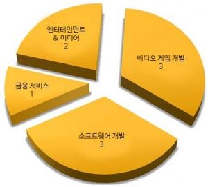 탈취한 인증서 소유 기업의 산업별 분류 (사진제공: 시만텍코리아)