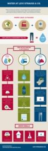 LS&Co.는 20년 이상 의류 업계의 물 사용에 변화를 촉진하는 데 앞장서 왔다. (사진제공: Levi Strauss & Co.)