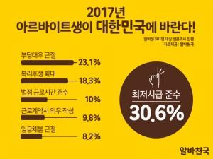 알바천국이 2017 아르바이트생 대한민국에 바란다 설문조사 결과를 발표했다