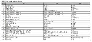 예스24 3월 4주 종합 베스트셀러 순위