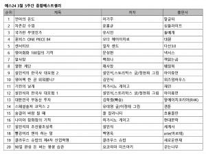 예스24 3월 5주 종합 베스트셀러 순위