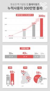항공권 특가알림 앱 플레이윙즈가 누적 사용자 300만명을 돌파했다