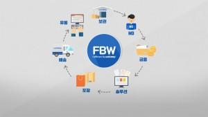 FBW의 구조