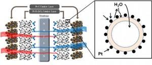 건국대 융합신소재공학과 김화중 교수와 고영돈 연구팀은 수소 연료 전지 분야의 핵심 난제인 물 관리 문제를 획기적으로 해결할 수 있는 이중 촉매 층과 막전극접학체를 개발했다