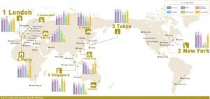 44개 도시 전체 순위 및 기능 특화 10대 도시 순위
