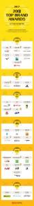 2017년 20대 탑브랜드 어워즈 인포그래픽