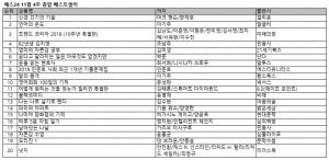 예스24 11월 4주 베스트셀러 순위