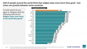 입소스가 실시한 조사에서 세계인의 49%가 종교는 세계에 이로운 영향보다 해로운 영향을 더 많이 미친다고 생각하는 것으로 나타났다