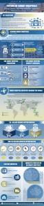 프로스트 앤 설리번 스마트 병원의 미래 보고서 인포그래픽