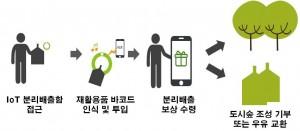 테트라팩 코리아가 12월 5일 강남구청, 상하목장, 오이스터 에이블과 함께 IoT 분리배출함 시범사업을 위한 업무협약을 체결했다