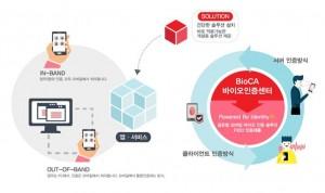한국스마트인증이 최근 한국인터넷진흥원의 지원을 받아 수행한 모바일 바이오인증 API 개발 프로젝트를 완료했다고 밝혔다