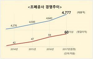 한국조폐공사가 지난해 매출과 영업이익, 수출이 모두 사상 최대를 경신하는 실적을 냈다