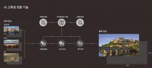 삼성전자가 CES 2018에서 AI 고화질 변환 기술 탑재 8K QLED TV를 공개한다. 사진은 AI 고화질 변환 기술 개념도