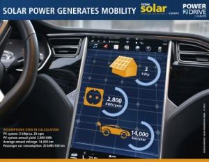 태양열 에너지가 모빌리티를 만들어 낸다