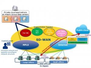 NTT 컴, 히타치의 글로벌 비즈니스 확산을 위해 SD-WAN 네트워크 솔루션 제공키로