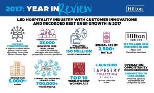힐튼이 고객 혁신을 이끌며 2017년 역대 최고의 성장을 기록했다
