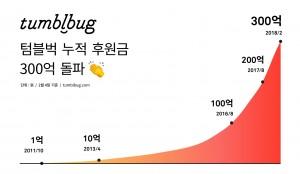 크라우드펀딩 플랫폼 텀블벅이 총 누적 후원금 300억원을 돌파했다