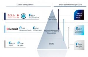 중국, 홍콩 및 대만을 중심으로 한 임원 리서치 서비스를 제공하는 볼레 어소시에이츠는 RGF Executive Search 브랜드의 일부가 될 것이며 중국 본토의 현지 및 글로벌 기업에 관리자 및 전문 인력 채용 서비스를 제공하는 B리크루트는 RGF Professional Recruitment 브랜드의 일부가 되지만 두 회사의 이름은 변경되지 않는다