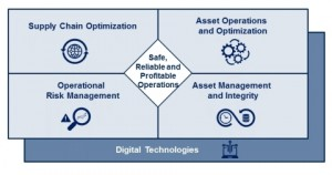 Operational Excellence Transformation의 주요 영역