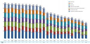 2018 글로벌 클라우드 컴퓨팅 스코어카드 나라별 차트