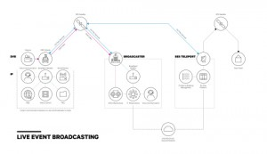SES Optimizes Events and News Broadcasting with New Product OU Flex