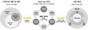 MOSAIC Platform Business Model