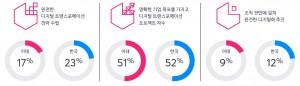 한국 및 아태지역 기업의 디지털 트랜스포메이션 준비도