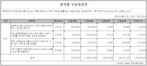 관세청 폐지 수출입  통계 자료