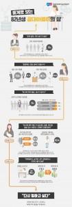 통계로 보는 82년생 공대 여성의 삶